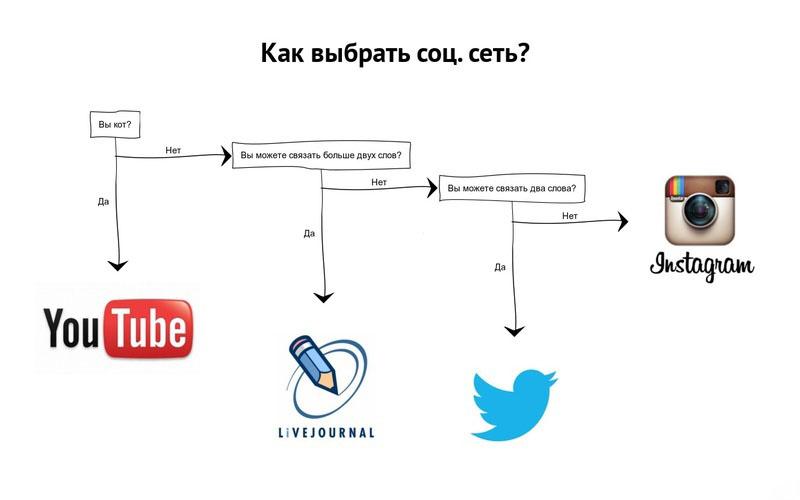 Как выбрать соцсеть ;)